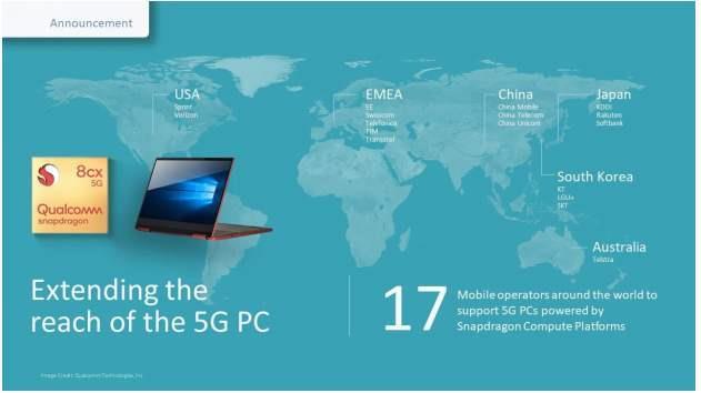 多家移動運營商將支持搭載高通驍龍計算平臺的5G PC